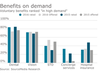 Voluntary benefits in high demand
