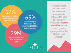 Baby Boomers Increasingly Interested in Student Loan Benefits