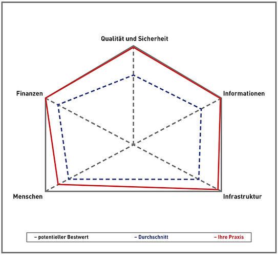 Qualitätsmanagement - Gesundheitspraxis Georgstraße