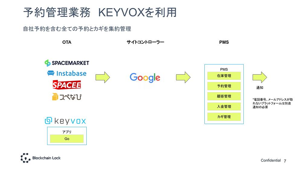 KEYVOXを利用したレンタルスペースの予約管理業務