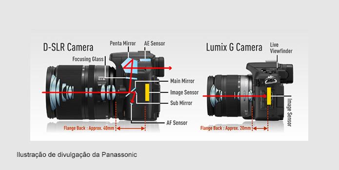 Imagem de uma máquina fotográfica DSLR e de uma máquina fotográfica mirrorless.