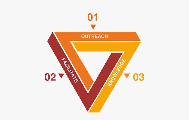 ADRRN Strategic Objectives 2020