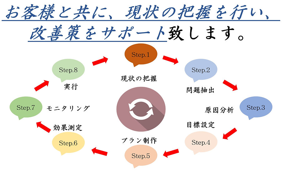 G.O.Partners無料相談窓口コンサルティングサービス内容.JPG