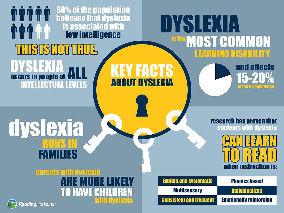dyslexia_infographic3-01.jpg