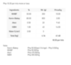 Hog Budget Feeds using Kanin-Baboy 10.35
