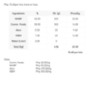 Hog Budget Feeds using Commercial Feeds