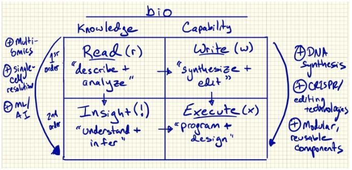 Programming Biology: Read (r), Write (w) , Execute (x)