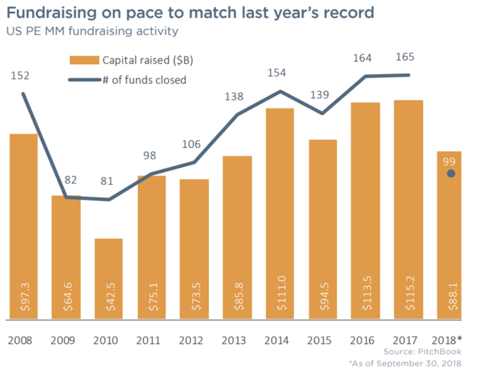 Fundraising is still booming in the US middle market