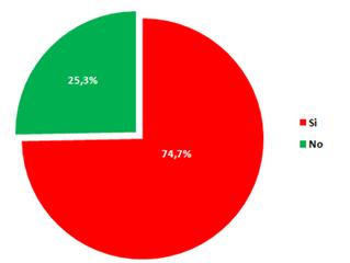 El 74,7% de los comerciantes ha presentado problemas en su cadena de pagos en el último trimestre