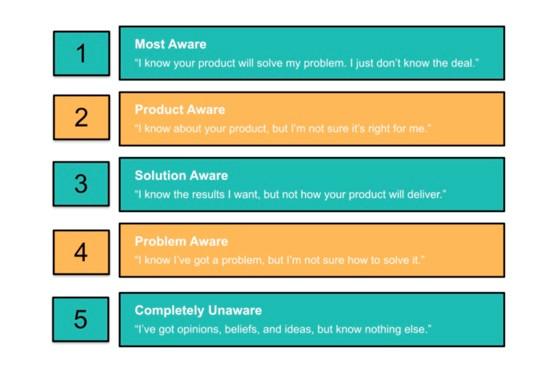 5 Levels of Customer Awareness Chart