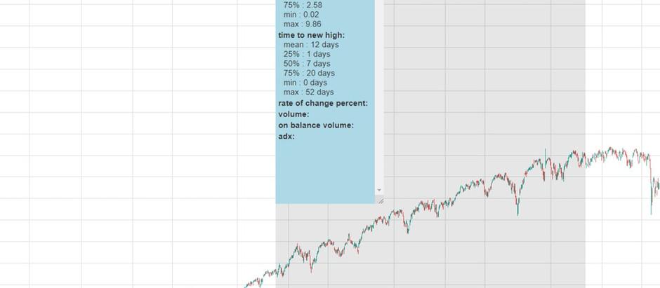 Quantitative technical analysis of S&P 500 bull market following 2008 crash vs 2020 crash