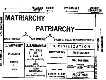 Starting the Fire: Reconsidering Dialectic of Sex