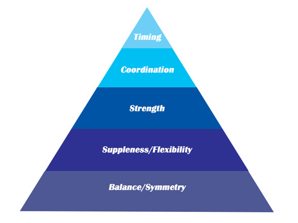 Climbing The Rider Fitness Pyramid - Part. 2 Flexibility