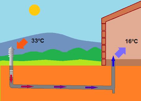 Como climatizar tu vivienda efectivamente sin utilizar energía eléctrica o gas.