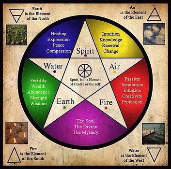 Pentagram-elements.jpg