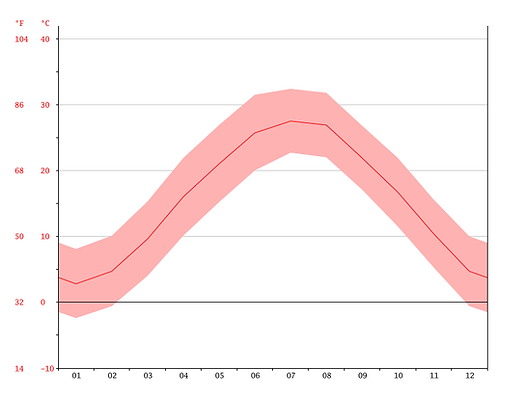 temperature-graph.png