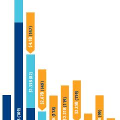 大温商业地产仍是香饽饽,半年成交30亿元!