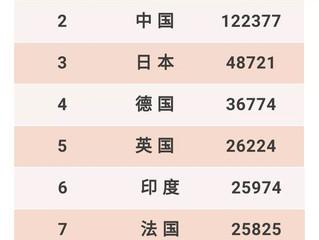结果太惊讶,中国排名竟是.....