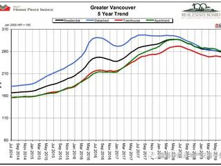 大温地产局市场报告:7月份房屋销售量在增长,挂牌量在减少