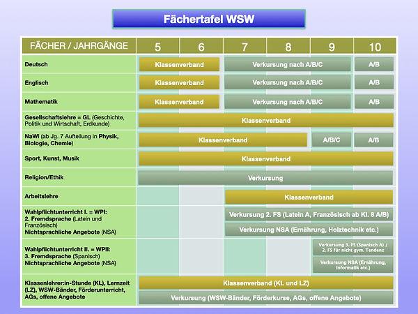 Fächertafel-der-WSW-21_22.jpg
