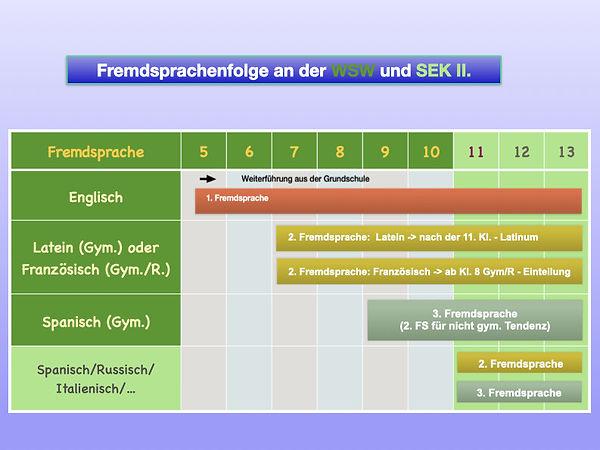 Fremdsprachenfolge-der-WSW.jpg