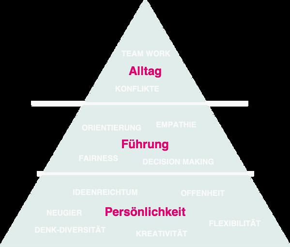 Neue_Arbeitswelt_Kompetenzen_Explore_or_Expire.png