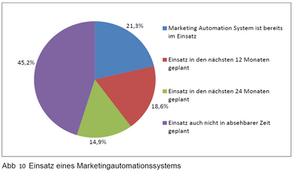 Studie Digitalisierung im Vertrieb