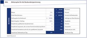 Aktionsplan Neukundengewinnung