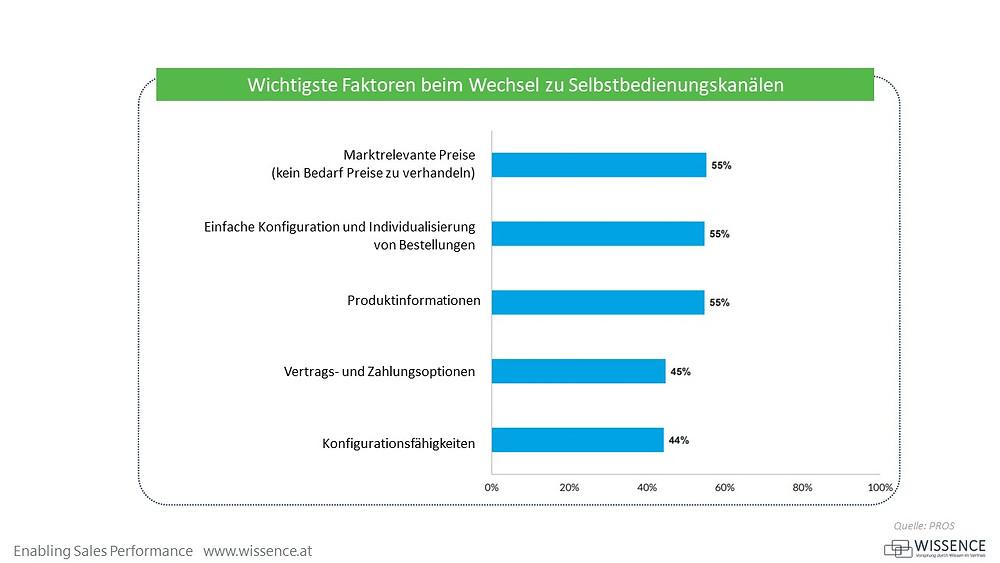 B2B Kundenverhalten Trends Entwicklungen COVID