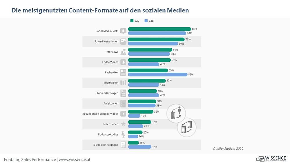 Content Formate Social Media