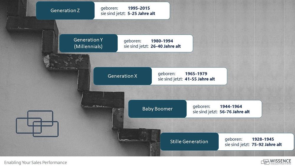 5 Generationen in der Geschäftswelt