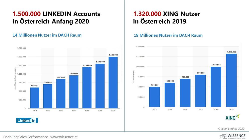Vergleich LinkedIn Xing