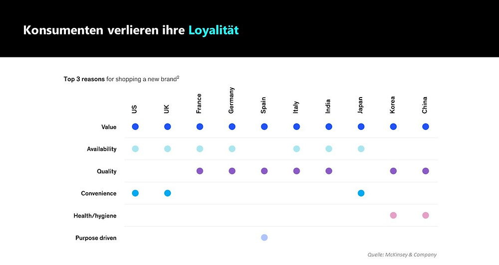 Brand Loyalität Trends