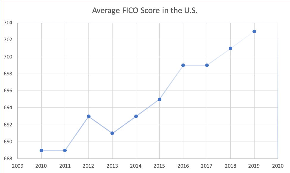 Average FICO score in the United States