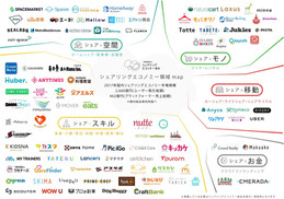 日本のシェアリングエコノミー