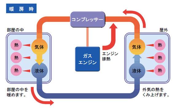 合同会社アポテック 札幌 省エネ 建築 エコ ヒートポンプ・エコキュート
