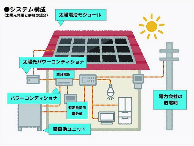 合同会社アポテック 札幌 省エネ 建築 エコ 蓄電池