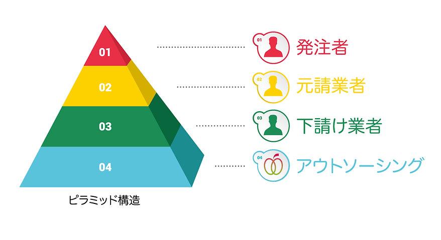 合同会社アポテック 札幌 省エネ エコ 建築 アウトソーシング