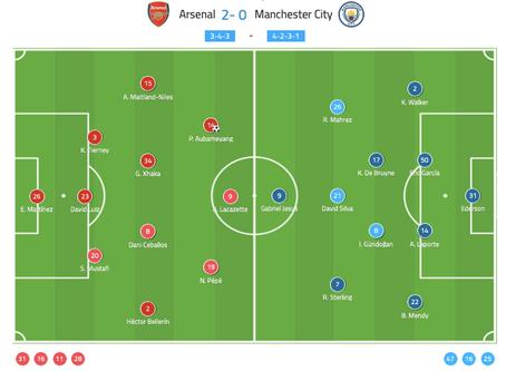 How Arteta beat Guardiola Match Analysis