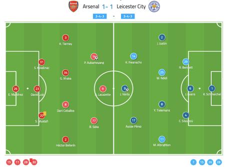 Arsenal vs Leicester City 2019/20 - Match Analysis