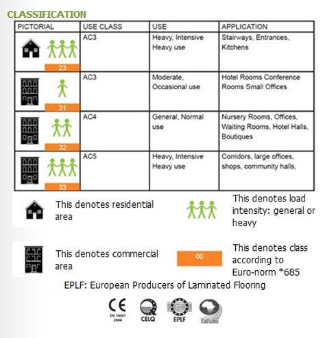Laminate Flooring,Laminate Floor Classifiactions