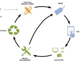 Importance Of Sustainable Electronics