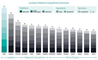 La plataforma HERE encabeza el ranking de efectividad