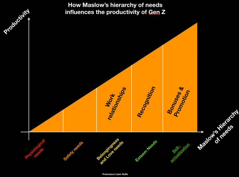 Maslow's hierarchy of needs applied to Gen Z