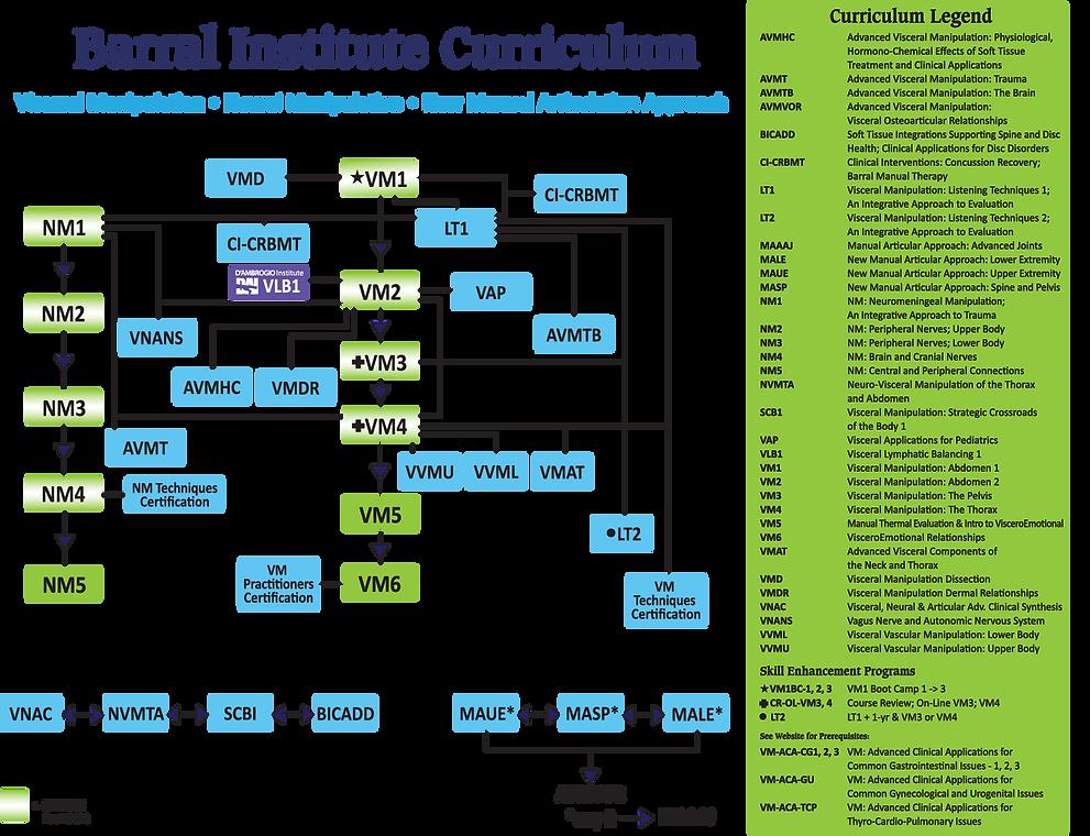 BI Complete New Flow Chart Acronyms & Le