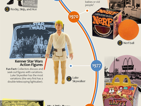 The First Item Created of 20 Popular Collectibles