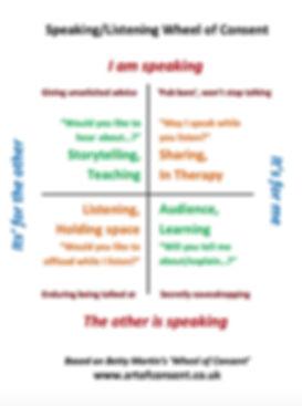 Speak Listen Wheel.jpg