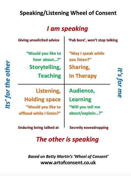 Speak Listen Wheel.jpg