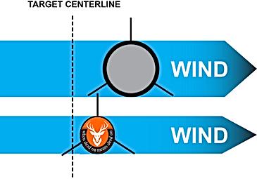 Wind Effect on arrows