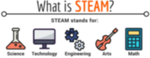 What does STEAM stand for.png